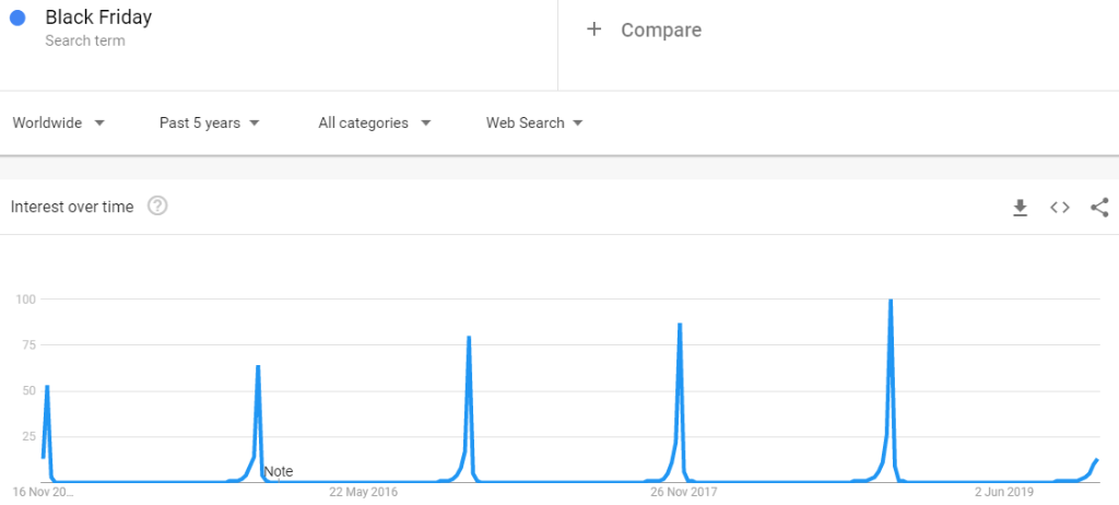 Interest in Black Friday continues to grow year on year according to Google Trends