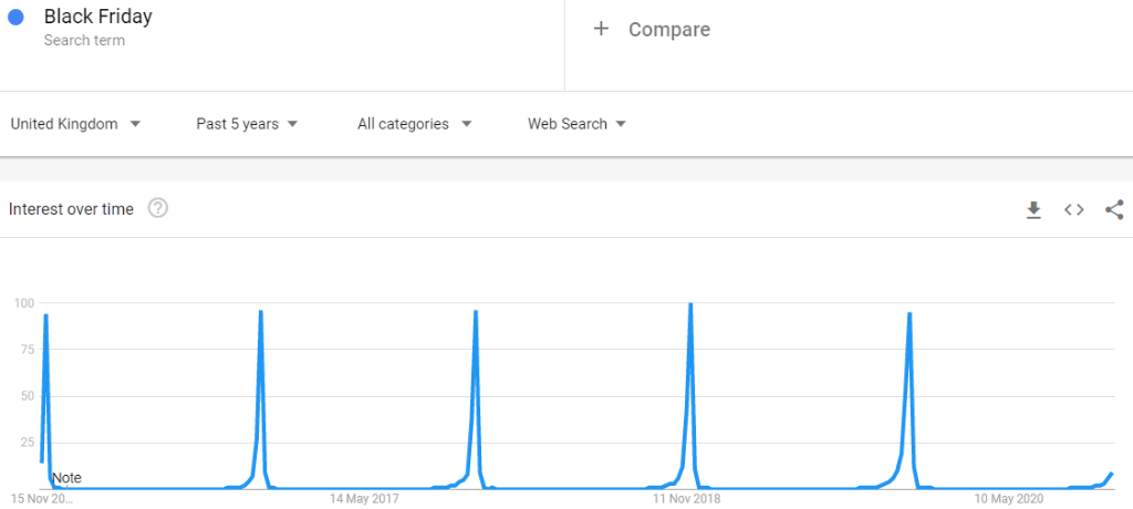 """Interest in """"Black Friday"""" has remained consistently high, according to Google Trends."""