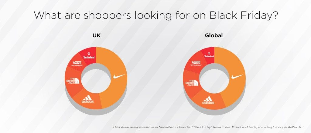 Which footwear brands are most in-demand on Black Friday?